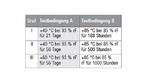 Die Prüfbedingungen nach der Norm IEC 60384-14 (rF, relative Feuchte).