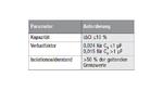 Anforderungen der IEC 60384-14 an Kapazität, Dissipationsfaktor und Isolationswiderstand