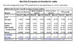 Semiconductor sales up 5.8 percent month-to-month