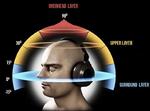Harman 3D-Audio Ebenen