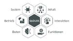 Digitale Plattform für die Systemdiagnostik