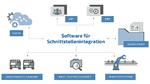 Das Software-Tool verbindet die Fertigung (OT) mit den IT-Systemen
