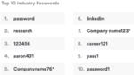Top 10 Passwörter der Technologiebranche