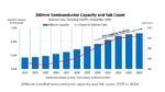 200-mm-Fab-Kapazitäten wachsen rasend schnell