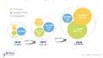 3 Mrd. Dollar Umsatz bis 2030