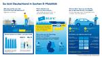 Euronics-Studie E-Mobilität Deutschland