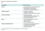 Handlungsfelder und Ansätze für nachhaltige Filialen