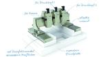 Additive Fertigung: Gantry-System zum 3D-Druck von Medikamenten