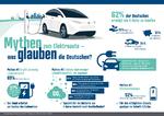 Mythen Elektroauto