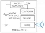 Standardsystem für Smart Patches