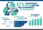 Elektrogerätekauf Nachhaltigkeit Studie, Reichelt
