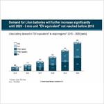 Autoakku-Herstellern drohen massive Überkapazitäten