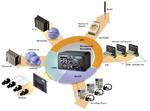 Embedded-Systeme für multiple Anwendungen