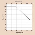 Zahl der maximal möglichen Ladezyklen ist stark temperaturabhängig