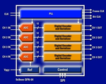 Zwei- und Vierkanal-ADCs bis 14 Bit und 125 MSPS