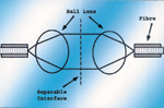 Expanded-Beam-Verbindung