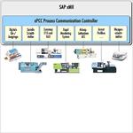 Maschinenkonnektoren für SAP-Applikationen