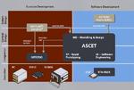 XML-Export und -Import der gesamten Modellinformation möglich
