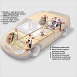 Elektronisches Luftfederungssystem