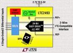LTC: Vierfach-24-Bit-ADC