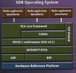 Erweiterte Plattform für Software Defined Radio