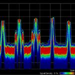 Spektrumanalysatoren: DPX für die Mittelklasse