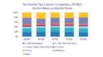 Worldwide Top 5 Server Companies, Q3 2019