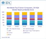 Der Servermarkt  im 4. Quartal 2019
