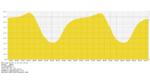 Datenverkehr steigt