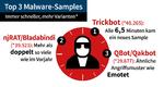 Cyberattacken 2. Quartal 2020, Malware-Samples