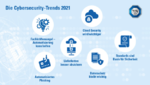 Cyber-Security-Trends 2021