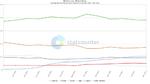 Browser-Verteilung Deutschland März 2021