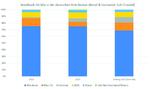 Tablet- und Notebook-Verkaufszahlen in der deutschen Distribution