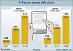 E-Reader setzen sich durch. © Bitkom