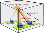 Mithilfe der LED-Übertragungstechnik können mehrere Rechner in einem Raum in ein Netz eingebunden werden. (Bild: Fraunhofer-Heinricht-Hertz-Institut).