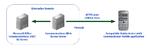Microsofts Communicator Mobile setzt eine Infrastruktur mit einem Office-Communications-Server und einem Web-Access-Server voraus.