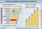 Laut Bitkom verfügten 2007 rund 50 Prozent der Haushalte in Deutschland über einen DSL- oder Kabel-TV-Breitband-Anschluss, Ende 2008 rund 58 Prozent.