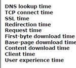 Die Komponenten, aus denen sichdie Antwortzeit von Web-Seitenzusammensetzt.