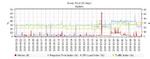 PRTG Network Monitor liefert unter anderem Langzeitanalysen des Netzwerkverkehrs.