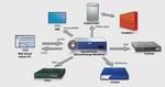 Mit Securetrack lassen sich Sicherheitssysteme unterschiedlicher Anbieterzentral überwachen.