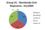 Im ersten Halbjahr 2009 verkaufte Polycom weltweit die meisten Profi-Videokonferenzlösungen.