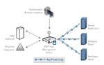 Für das zentrale Schlüsselmanagement ist PGPs Key-Management-Plattform zuständig.