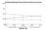 Markt für gemanagte Security-Dienste verdoppelt sich