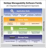 »Snap Manager« kümmert sich um SAP-Daten