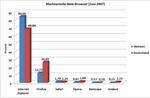 Firefox gewinnt Marktanteile
