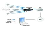 Oberserver V11.1 analysiert Netflow und sFlow
