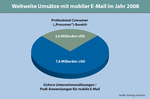 Mehr Fixed-Mobile-Convergence, kaum Wimax