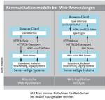 Software-Entwicklung für das Web 2.0