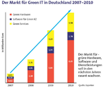 Green IT wird Top-Thema