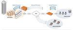Secure Computing und Riverbed sichern Datentransfer über WANs